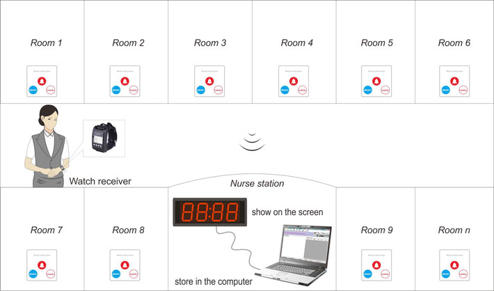 Hospital room calling system